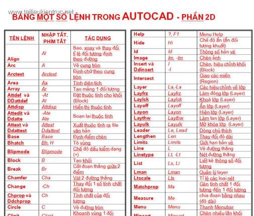 Tất cả lệnh tắt Autocad 2d đầy đủ và không thể thiếu