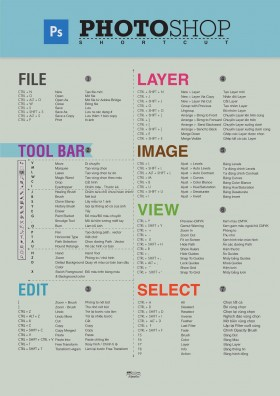 Lệnh tắt trong Photoshop - Keyboard ShortCut in Photoshop